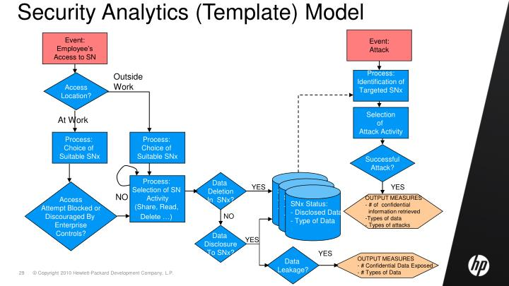 Security Analytics (Template) Model