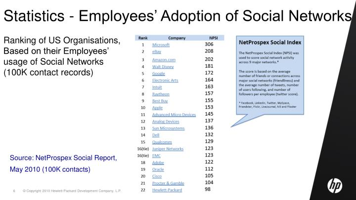 Statistics - Employees' Adoption of Social Networks