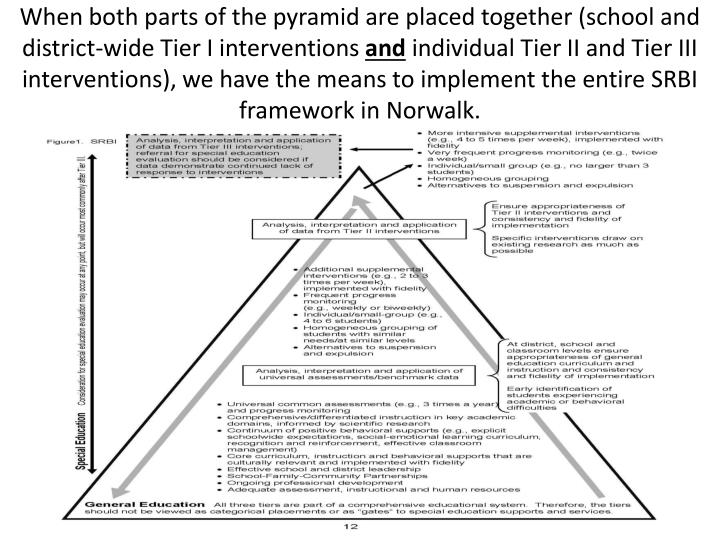 When both parts of the pyramid are placed together (school and district-wide Tier I interventions