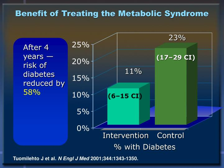 Benefit of Treating the Metabolic Syndrome