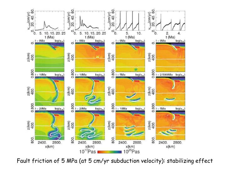 Fault friction of 5 MPa (at 5 cm/yr subduction velocity): stabilizing effect
