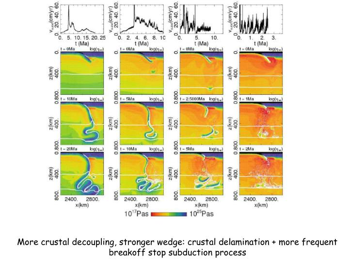 More crustal decoupling, stronger wedge: crustal delamination + more frequent breakoff stop subduction process
