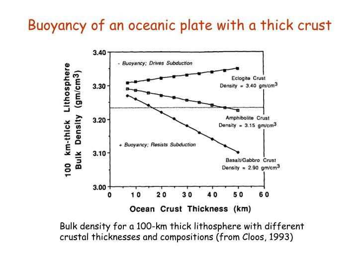 Buoyancy of an oceanic plate with a thick crust