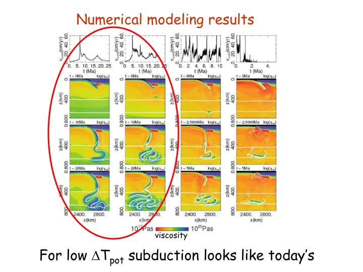 Numerical modeling results