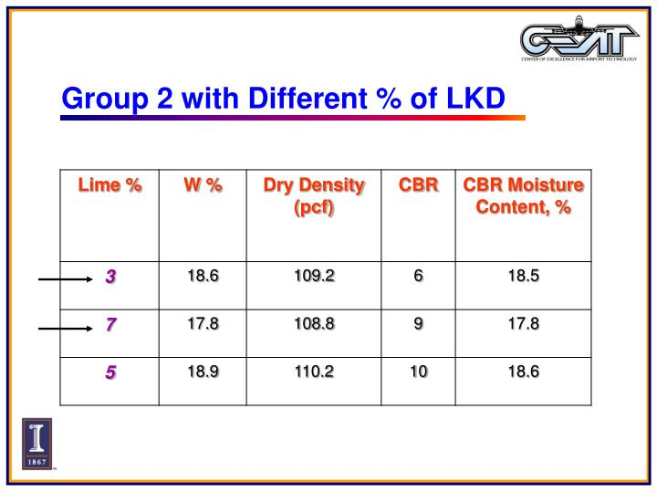 Group 2 with Different % of LKD