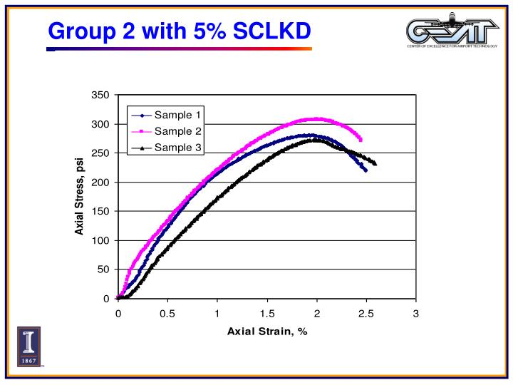 Group 2 with 5% SCLKD