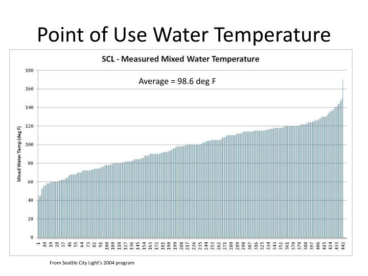 Point of Use Water Temperature