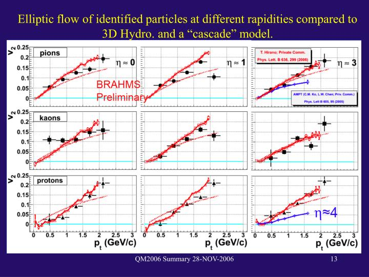 """Elliptic flow of identified particles at different rapidities compared to 3D Hydro. and a """"cascade"""" model."""