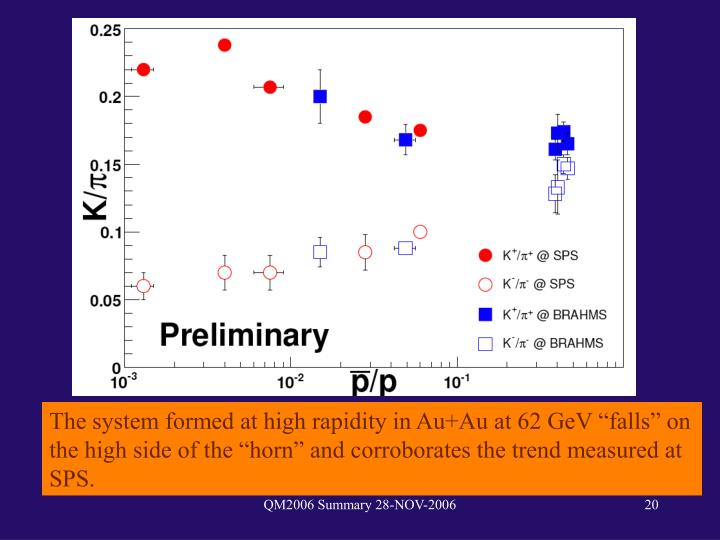 """The system formed at high rapidity in Au+Au at 62 GeV """"falls"""" on the high side of the """"horn"""" and corroborates the trend measured at SPS."""