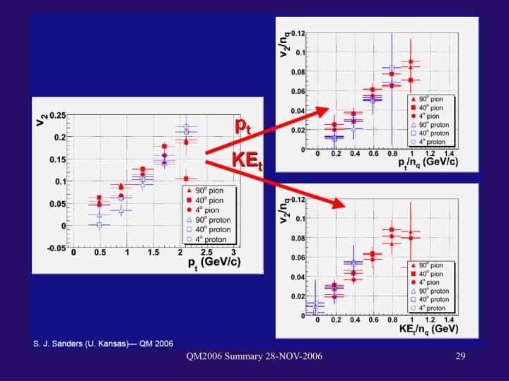 QM2006 Summary 28-NOV-2006