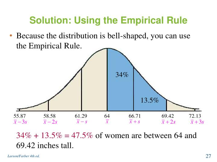 Solution: Using the Empirical Rule