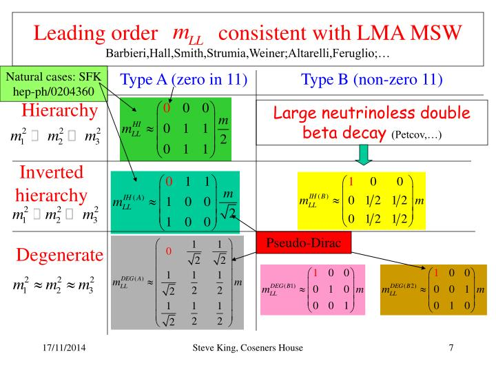 Leading order           consistent with LMA MSW