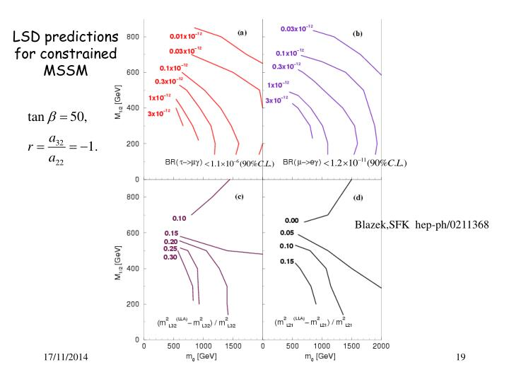 LSD predictions for constrained MSSM