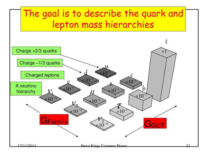 The goal is to describe the quark and lepton mass hierarchies