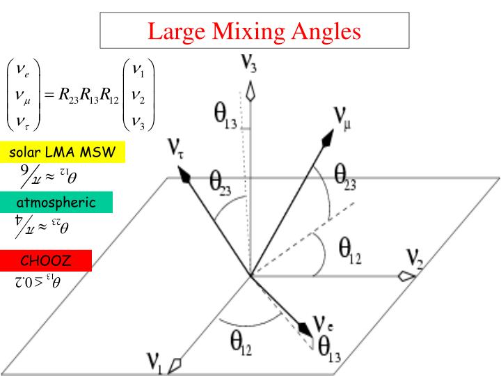 Large Mixing Angles
