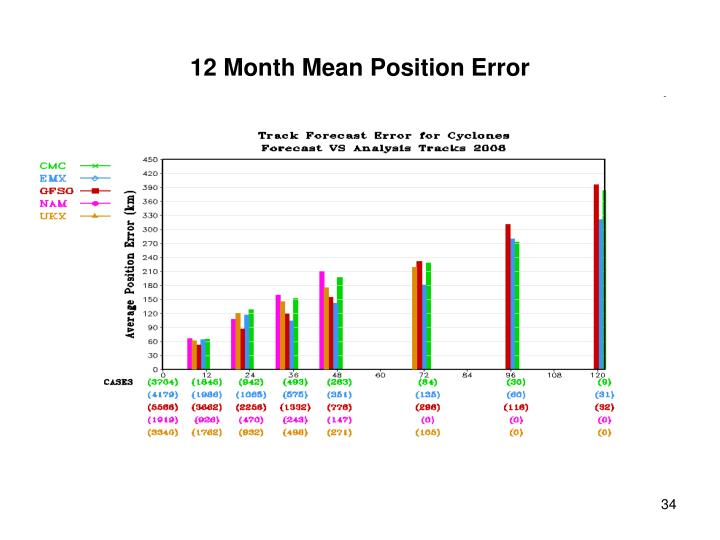 12 Month Mean Position Error