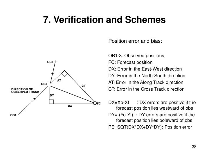 7. Verification and Schemes