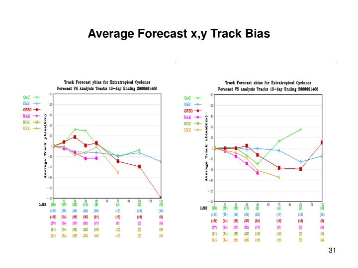 Average Forecast x,y Track Bias
