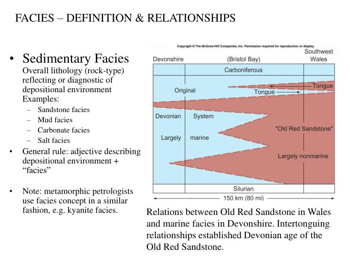 FACIES – DEFINITION & RELATIONSHIPS