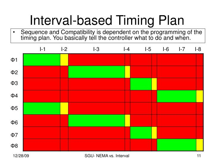 Interval-based Timing Plan