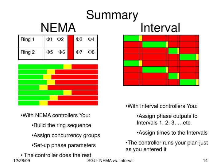 NEMA                   Interval