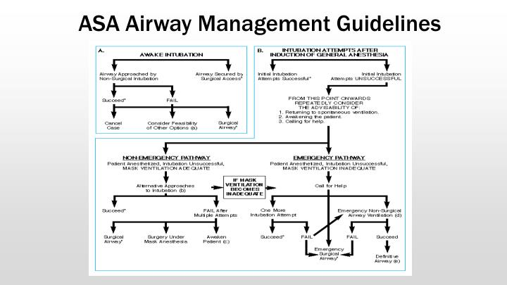 ASA Airway Management Guidelines