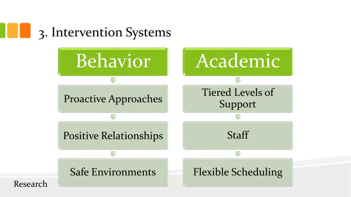 3. Intervention Systems