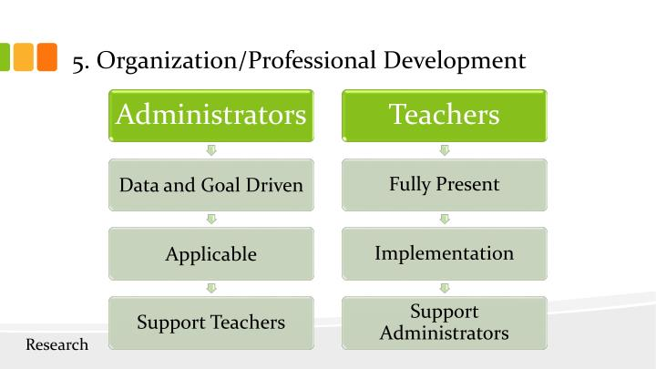 5. Organization/Professional Development