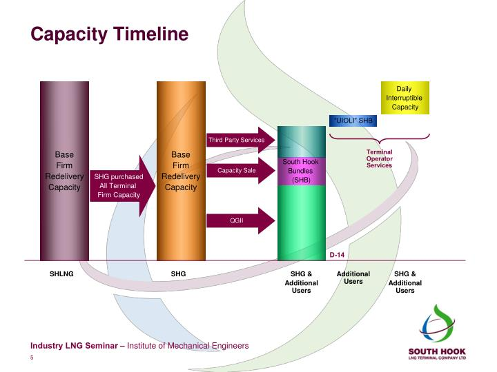 Capacity Timeline