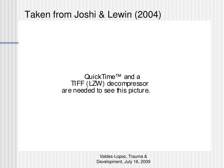 Taken from Joshi & Lewin (2004)