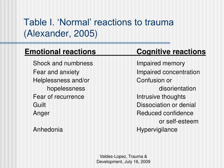 Table I. 'Normal' reactions to trauma (Alexander, 2005)