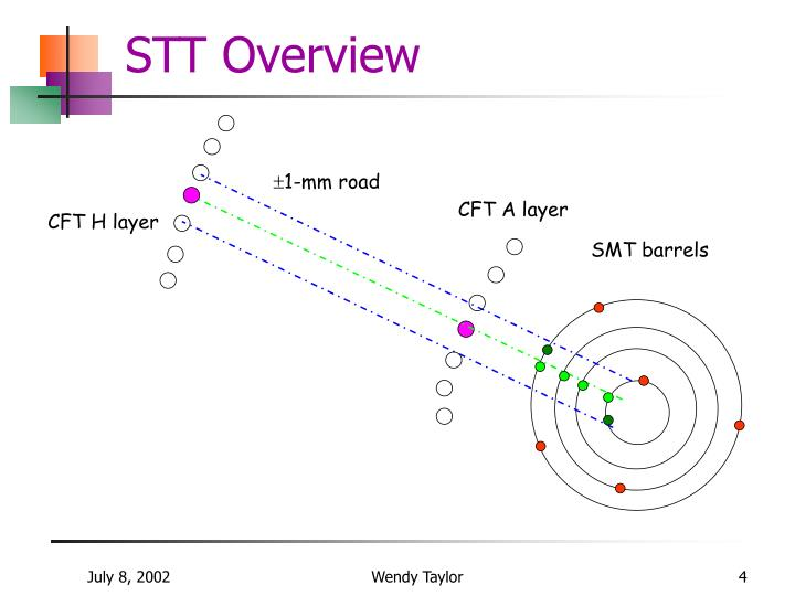 STT Overview