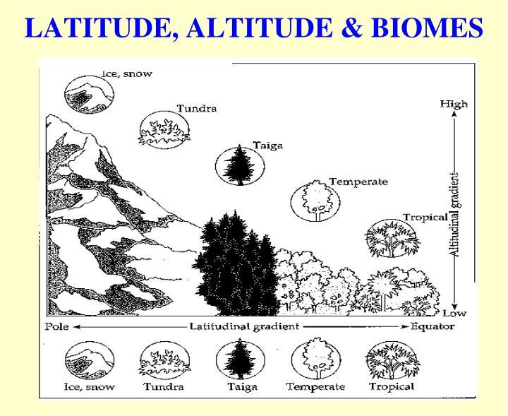 LATITUDE, ALTITUDE & BIOMES