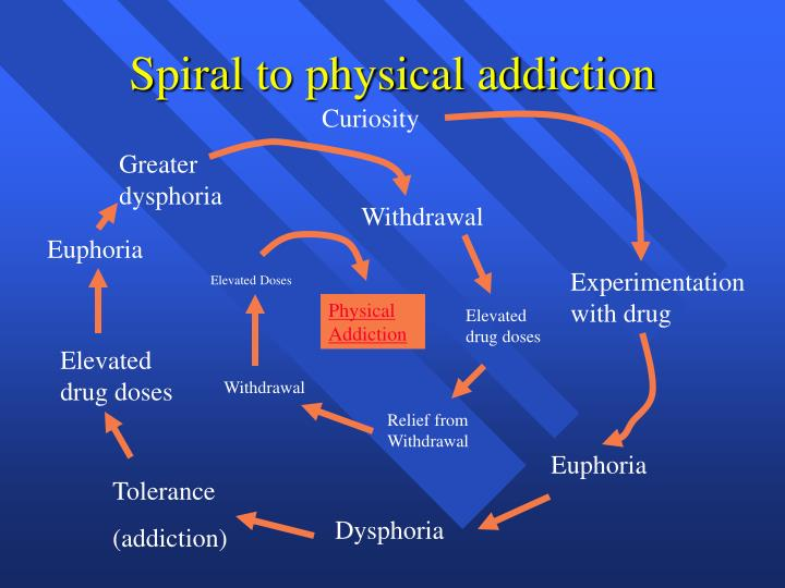 Spiral to physical addiction