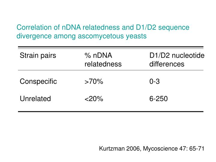 Correlation of nDNA relatedness and D1/D2 sequence