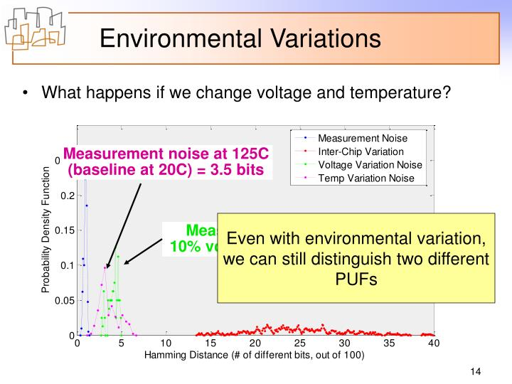 Measurement noise with