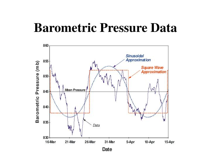 Barometric Pressure Data