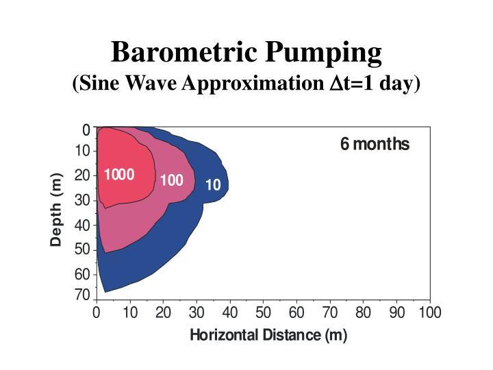 Barometric Pumping