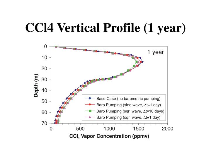 CCl4 Vertical Profile (1 year)