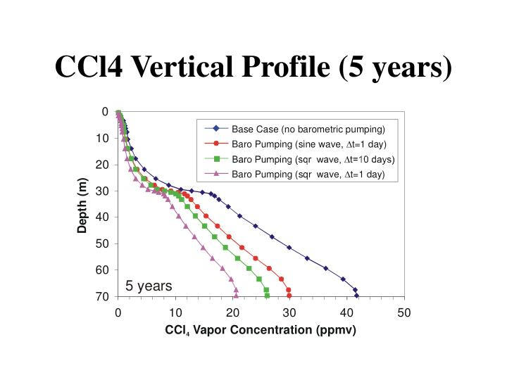CCl4 Vertical Profile (5 years)