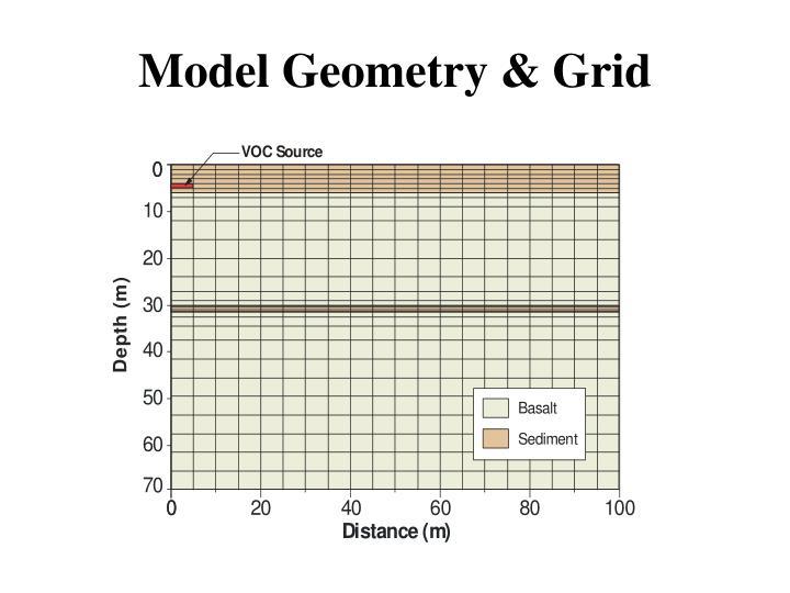 Model Geometry & Grid