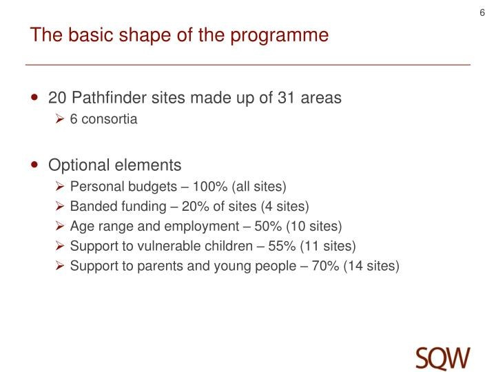 The basic shape of the programme