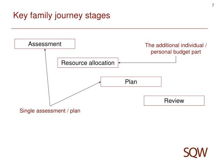 Key family journey stages