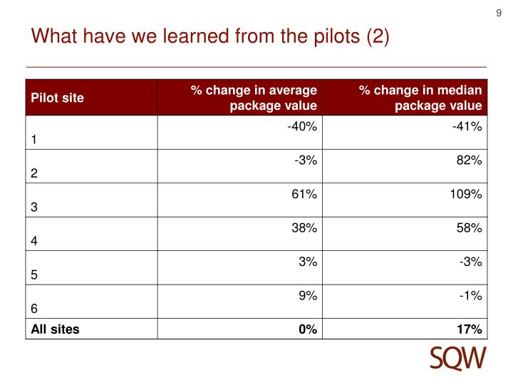 What have we learned from the pilots (2)