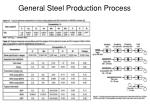 general steel production process1