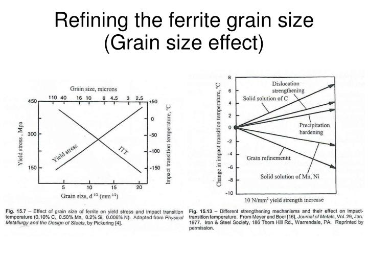 Refining the ferrite grain size