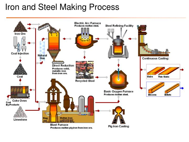 Iron and Steel Making Process