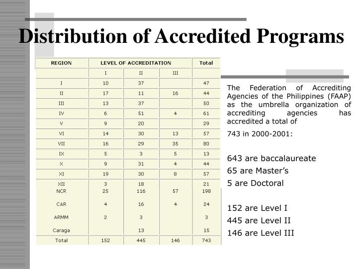 Distribution of Accredited Programs