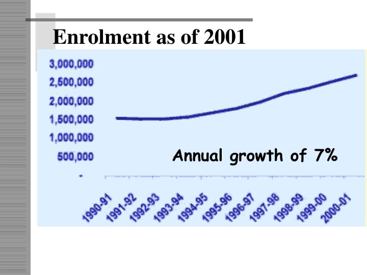 Enrolment as of 2001