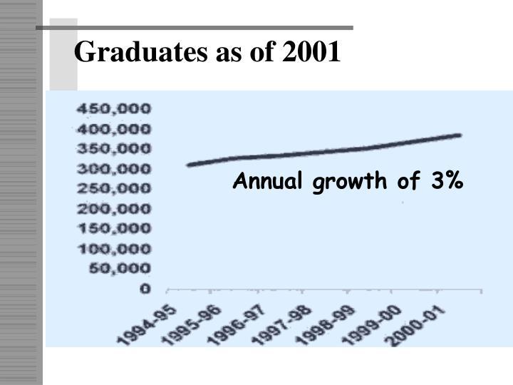 Graduates as of 2001